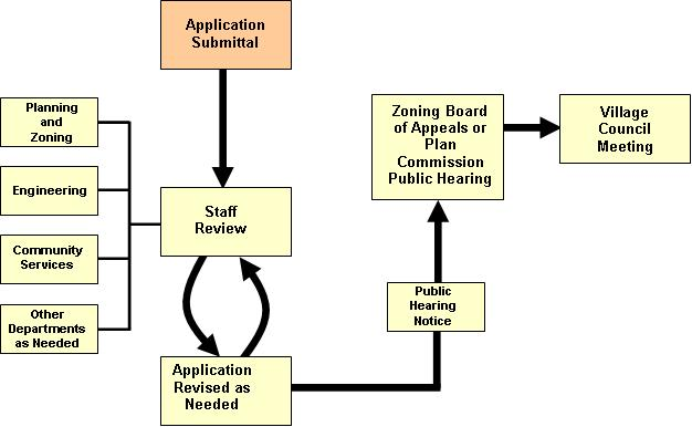 application submittal overview